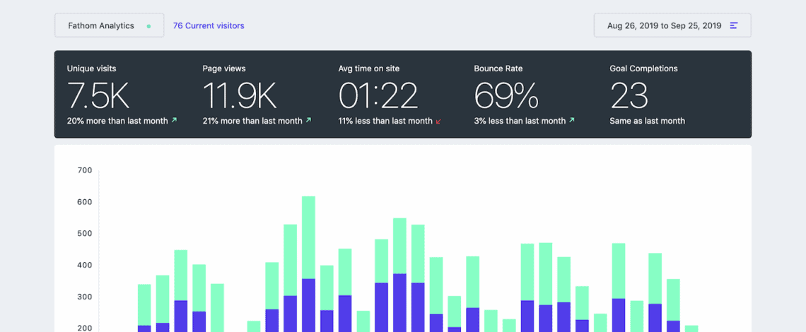Fathom Analytics Dashboard